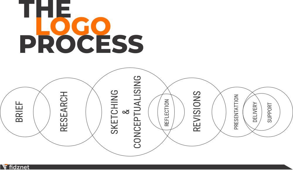 fidznet-jasa-desain-logo-semarang-the-process